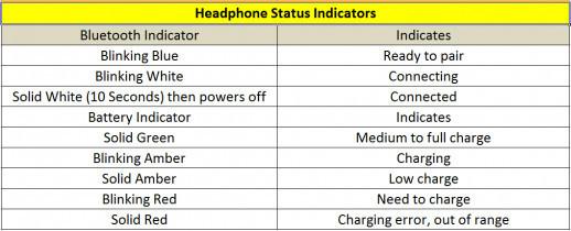 The Best Wireless Bluetooth Headphones.